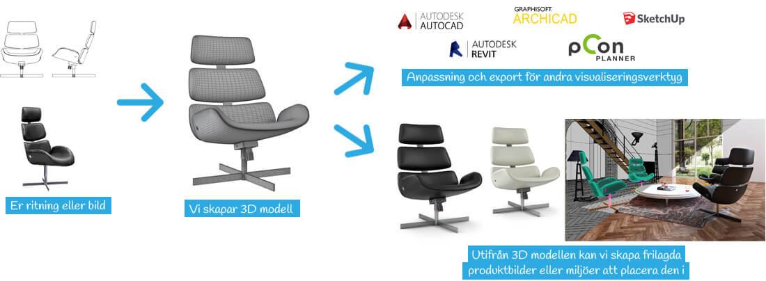 3D-modellering steps